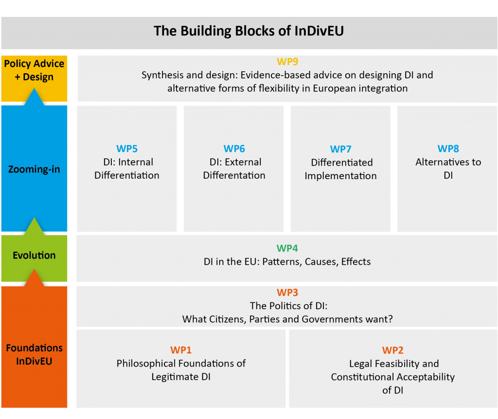 The Building Blocks of the InDivEU project